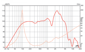 Swamp Thang Speaker Frequency Response Chart