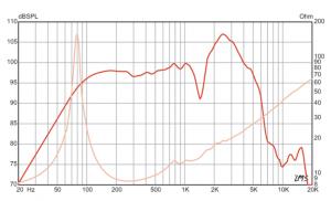 Texas Heat Speaker Frequency Chart